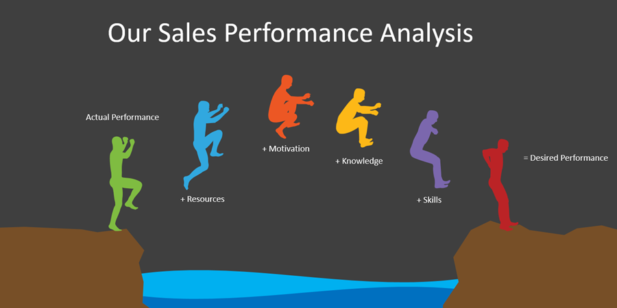 Measuring your Sales Performance in 5 simple steps